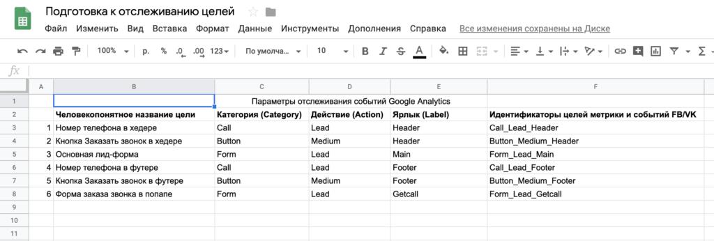 Таблица разметки целей в Google Spreadsheet